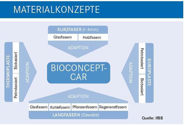 FNR - Biowerkstoffe: Biopolymere